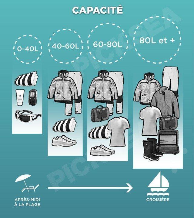 Capacité des sacs etanches