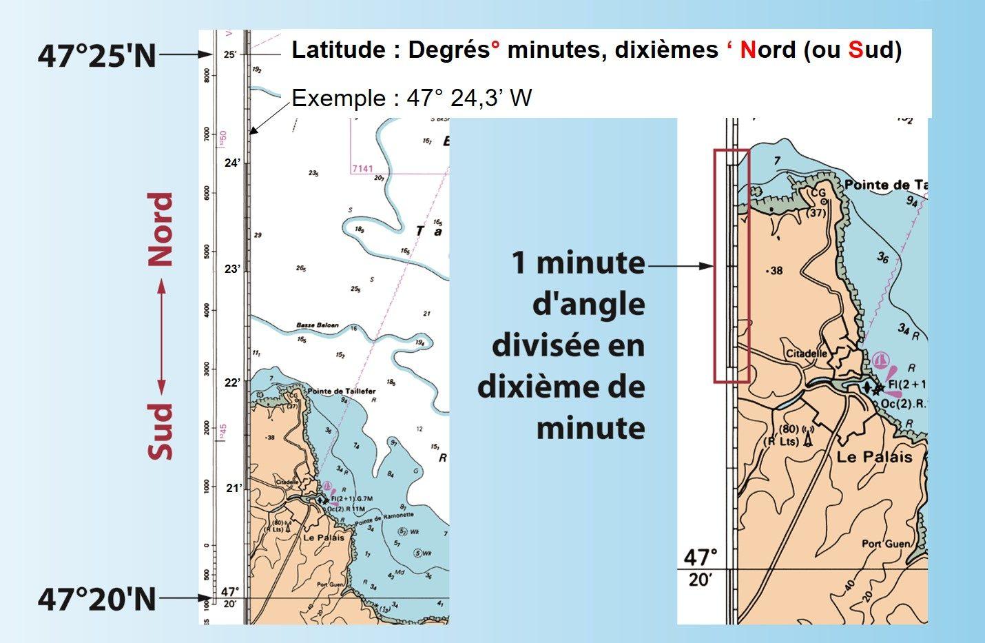 Définition latitude