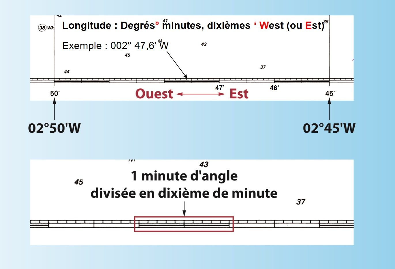 Définition longitude